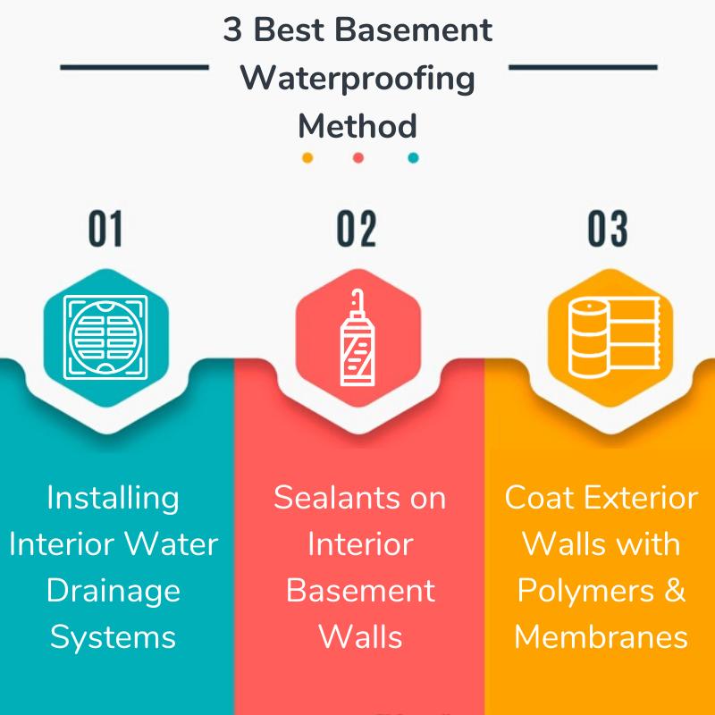 3 Basement Waterproofing Methods