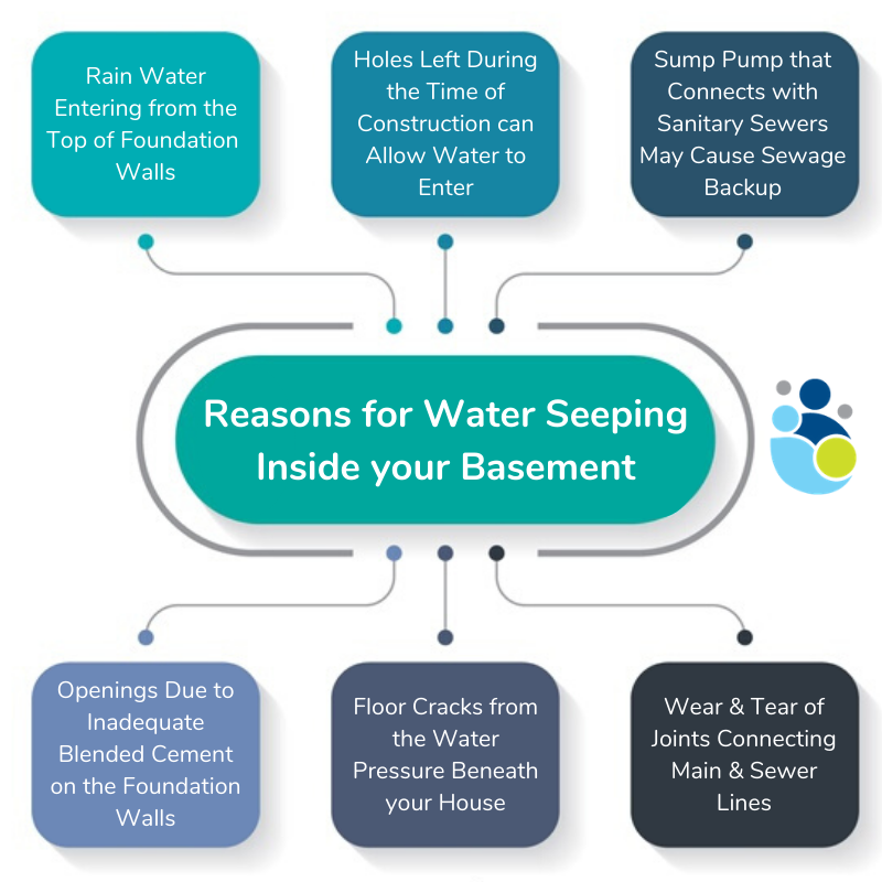 Reasons for Water Seeping Inside your Basement